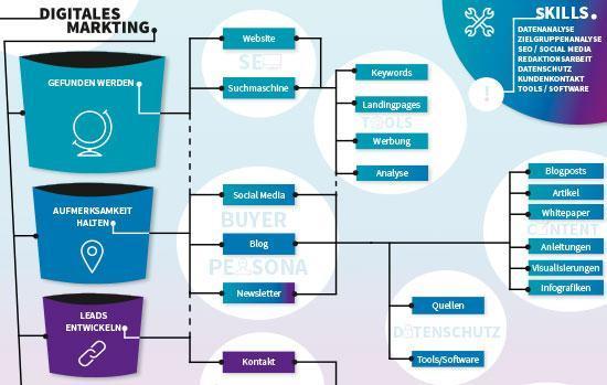 Grafik Übersicht Digitales Marketing