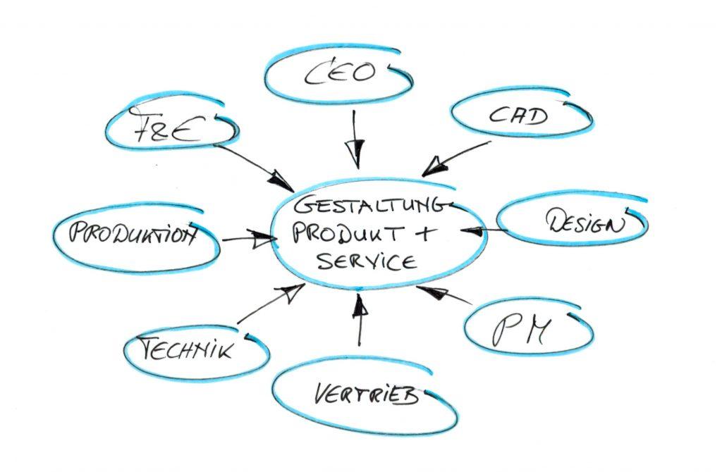 Wertschöpfung durch Design, Produktentwicklung beteilgte Unternehmensbereiche