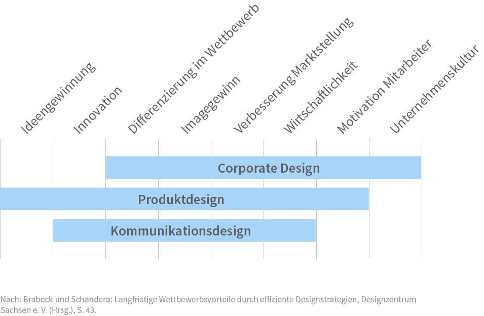 Wertschöpfung durch Design, Langfristige Wettbewerbsvorteile durch effiziente Designstrategien