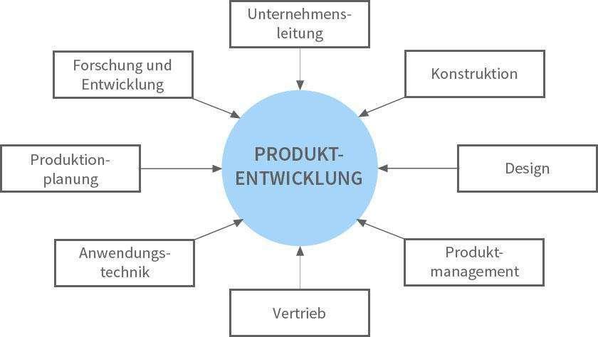 Wertschöpfung durch Design, an der Produktentwicklung beteiligte Unternehmensbereiche