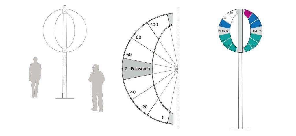 Designthinking innoTree Produktentwicklung Entwurf Skala, Farbkonzept